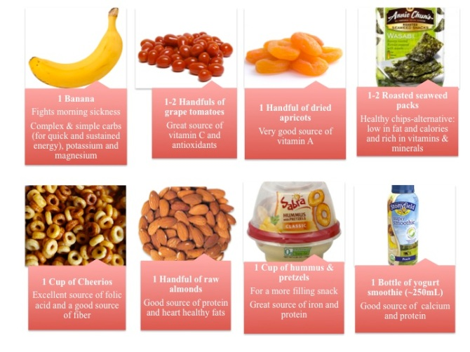 Perfect pregnancy portable snacks with suggested portions. Mix 2 or 3 of those and you've got a complete meal!